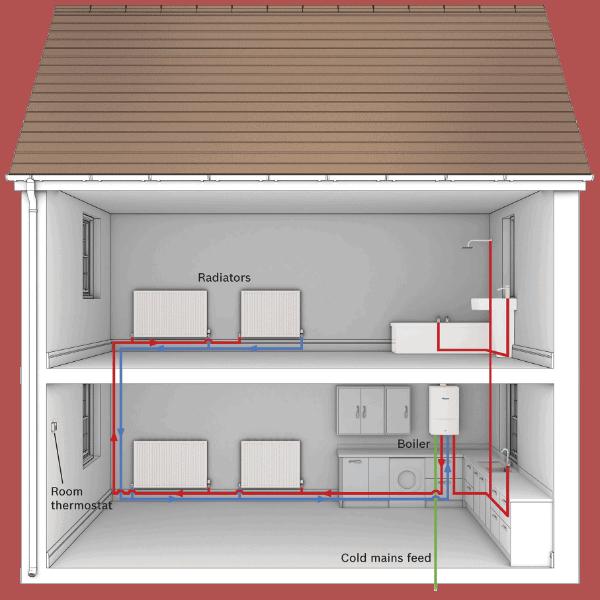 Gas combi boiler system