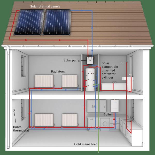 Gas solar heating